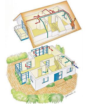Funkční schéma výměny vzduchu s rekuperací v rodinném domě