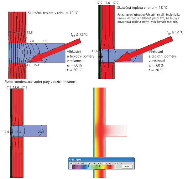 Průběh teploty vzateplené obvodové stěně