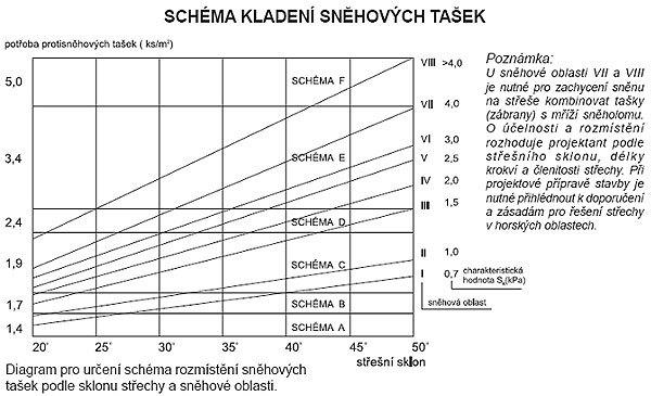 schéma sendwix M
