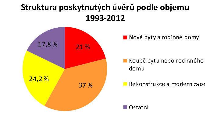 Struktura poskytnutých úvěrů podle objemu 1993 - 2012