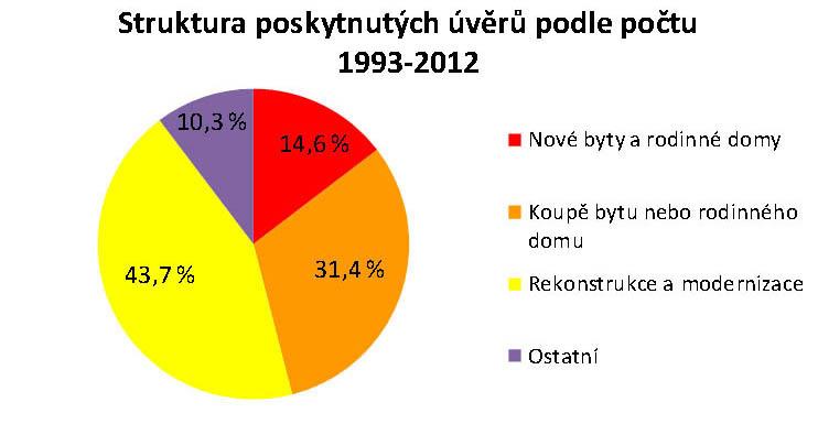 Struktura poskytnutých úvěrů podle počtu 1993 - 2012