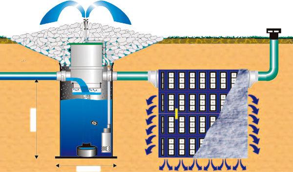Děšťová voda jako šetrná alternativa