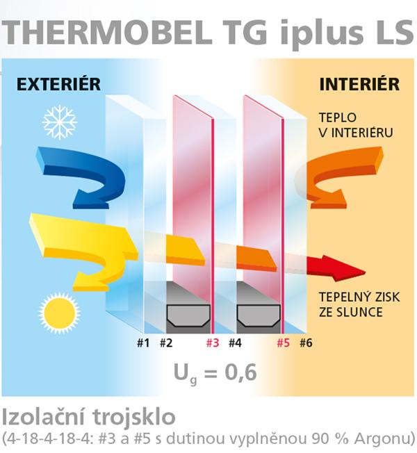 Hodnota Ug: součinitel prostupu tepla (vyjádřený hodnotou U): množství tepla přenášeného (ve Wattech) přes plochu 1m2 skla, které způsobí rozdíl 1 stupně Kelvina mezi interiérem a exteriérem budovy.   SF: solární faktor je procentuální podíl celkové energie, t.j. tepla, která projde sklem.