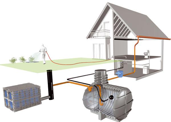 Vsakování přebytečné vody je řešením všude tam, kde není možné použít kanalizaci. V současné době firmy nabízejí speciální plastové vsakovací klece,plastové vsakovací tunely avsakovací jímky. (foto: Rehau)