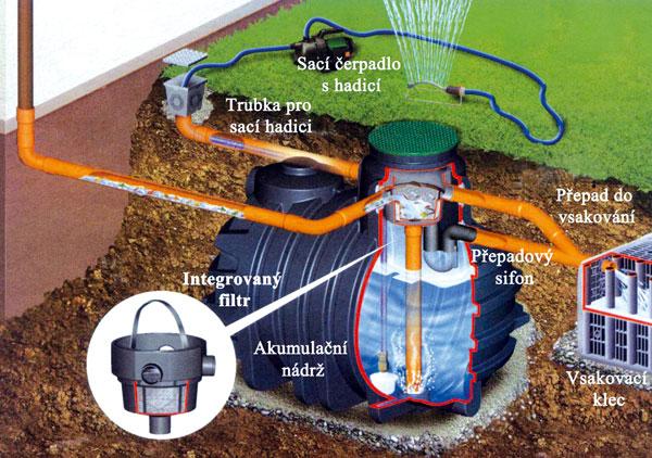 Schéma systému Filtrace je pro zajistění kvalitní dešťové vody nezbytná – jinak dlouho nevydrží abude se kazit.Interní filtry jsou umístěny uvnitř nádrže,mají jeden přítok, odtok vyčištěné vody do nádrže amožnost napojení přepadového sifonu pro odtok přebytečné vody. (foto: Otto Graf GmbH)