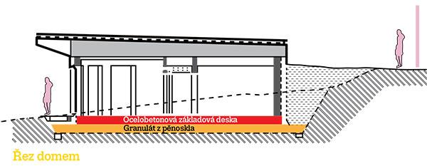 zdroj: Vize Ateliér, s.r.o.