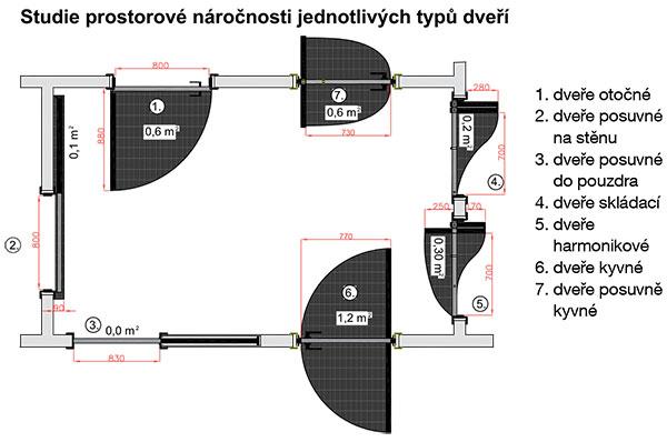 Prostorová náročnost jednotlivých typu otevírání (zdroj: Sapeli)