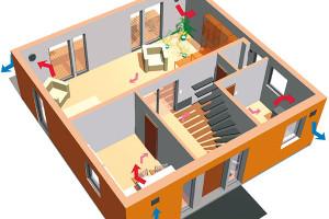 Pachy apřebytečná vlhkost zkuchyně, koupelny či toalety odvádějí pryč, zatímco stejné množství čerstvého vzduchu se přivádí do obývacího pokoje aložnic. Mezery pode dveřmi nebo vjejich blízkosti zajišťují potřebné proudění vzduchu vobydlí, aniž by se vytvářel nežádoucí průvan. ZDROJ A-INVENT