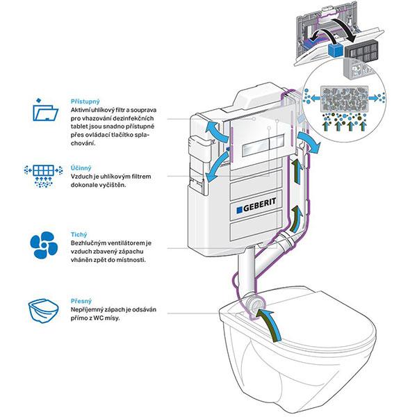 Nepříjemný zápach je odsáván přímo z WC mísy a vzduch bez zápachu se vrací přes boční otvory splachovacího tlačítka zpět do místnosti. zdroj: Geberit spol. s r.o.