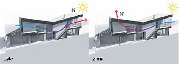 Přirozené větrání. Otevřená dispozice aseverojižní orientace domu umožňují účinné azároveň energeticky úsporné provětrávání, které respektuje roční období – vlétě proudí vzduch zchladnějšího severu na jih, vzimě naopak, zteplejší jižní strany na sever.