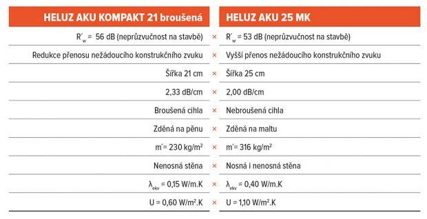 Porovnejte si HELUZ AKU KOMPAKT 21 broušené s tradičním řešením AKU cihel zděných na maltu