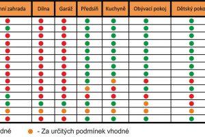 Zdroj: Videopodlahy.cz