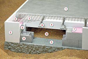 Nízkoenergetická varianta základové desky 1 roznášecí betonová deska 2 obvodové vyztužení 3 plošné vyztužení betonové roznášecí desky 4 tepelněizolační dílce ztraceného bednění 5 betonové základové pásy 6 příhradové nosníky 7 podkladní izolační deska 8 vnější a vnitřní tepelná izolace 9 základová nadezdívka s horizontálním a vertikálním vyztužením 10 vzduchová mezera