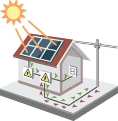 Princip fotovoltaiky – vyrobte si vlastní proud, který můžete hned spotřebovat. Co nespotřebujete, uložte do baterií nebo jeho pomocí ohřejte vodu pro další použití. Minimum, co zbyde, prodejte do sítě. Pokud potřebujete více proudu než vyrobíte, koupíte si zpětně za výhodnější cenu. FOTO ISIFA/SHUTTERSTOCK