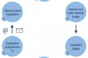 Podívejte se, jak celý proces podávání žádosti funguje v aplikaci UtilityReport krok po kroku. zdroj HRDLIČKA