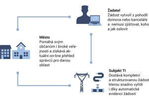 UtilityReport celou komunikaci mezi žadatelem, příjemcem žádosti a příslušným stavebním úřadem výrazně zjednodušuje. zdroj HRDLIČKA