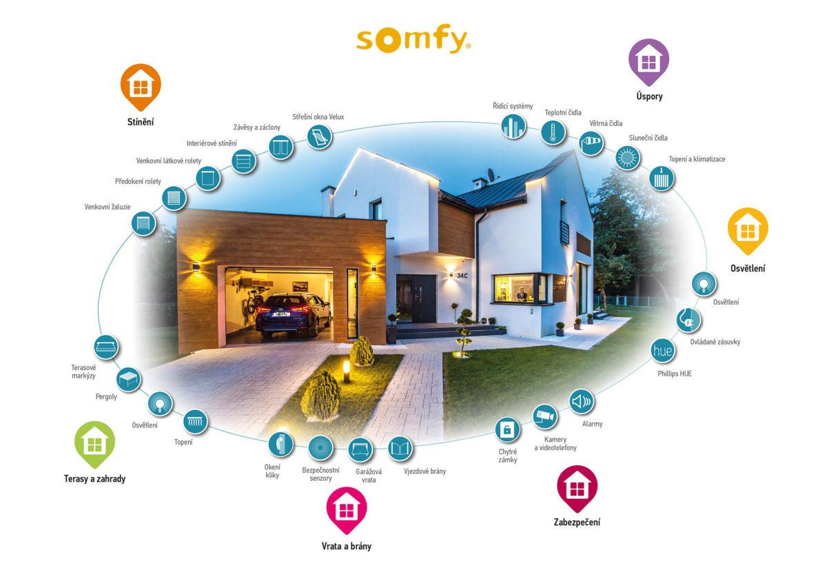 Somfy domeček automatizace CZ