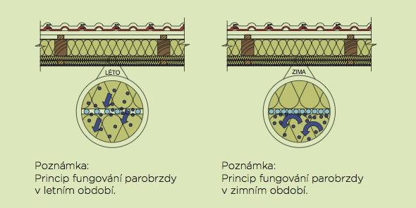 Parobrzda funkce