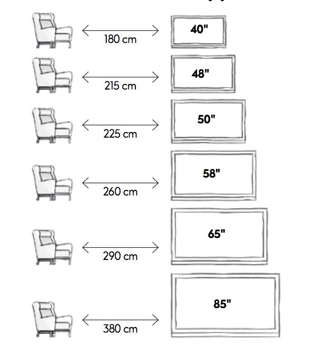 Schema vzdálenosti křesla v obýváku